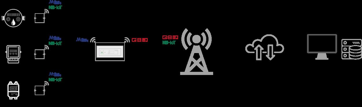 be-iot-shema-sustava